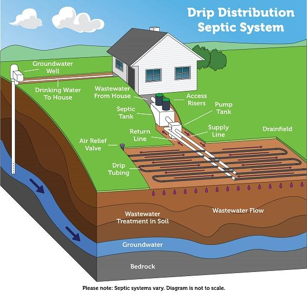 Companies That Pump Out Septic Tanks Benton Tn Integrity